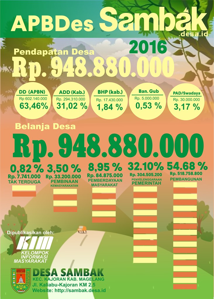 Infografis_APBDes sambak